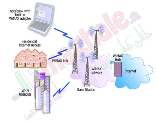 شبکه های وایمکس